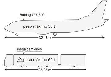 Tamaño y comparativa de un megacamión