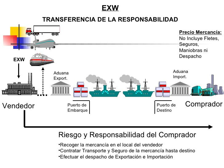 incoterms-exw