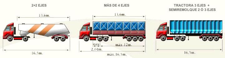 Peso máximo de los camiones en España