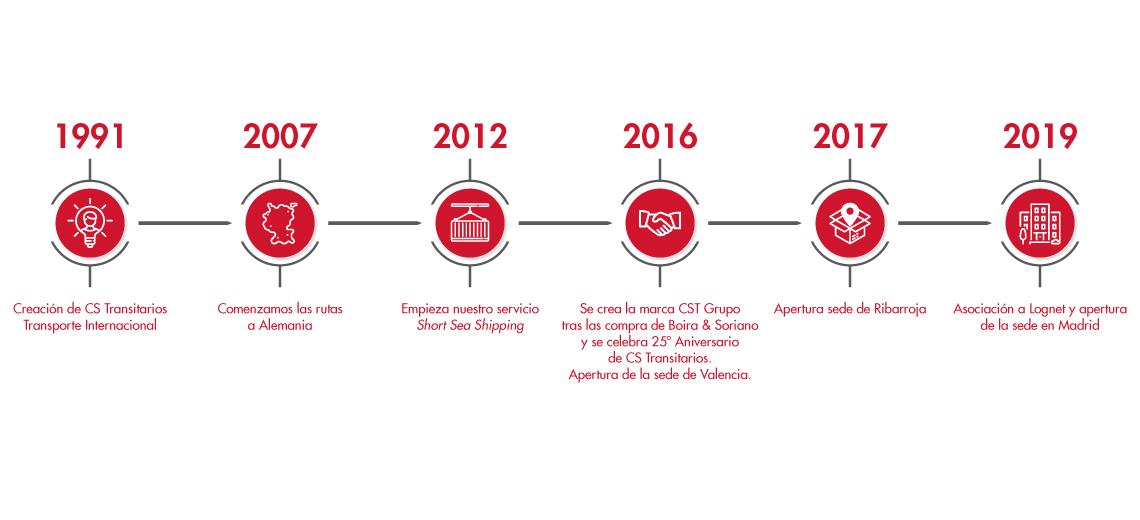 Empresa de logística y transporte timeline