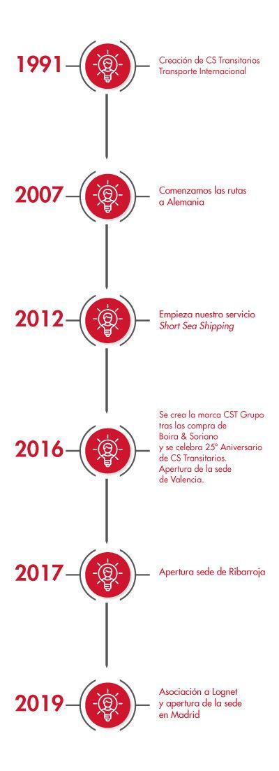 empresa de transporte timeline