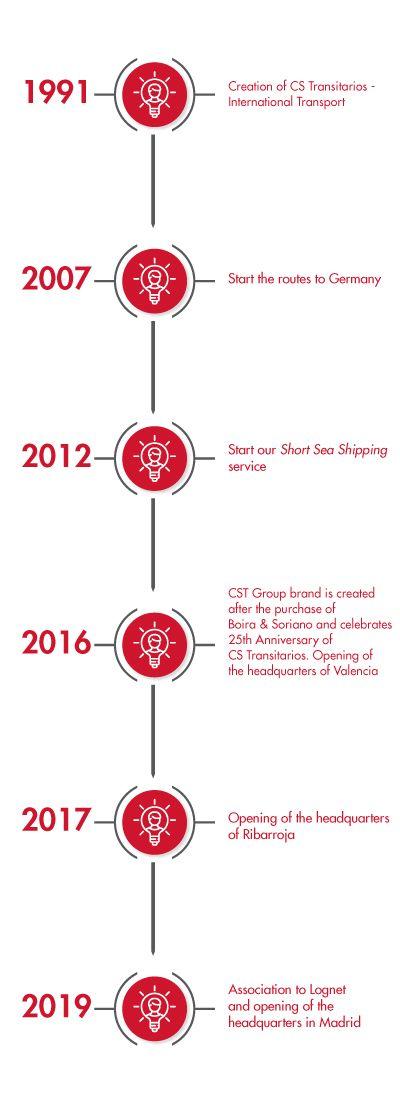 empres ade transporte timeline in