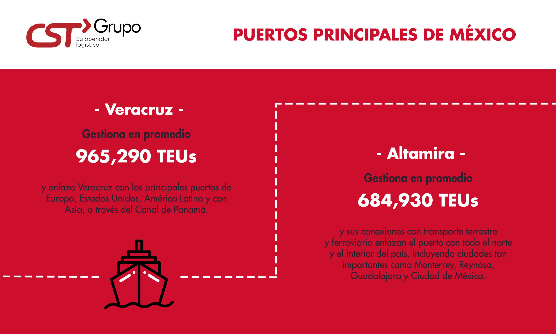 PUERTOS MÉXICO